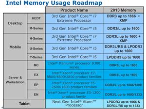 Intel DDR4 Plans