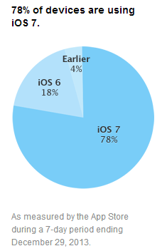 Fragmentation Android iOS janvier 2014