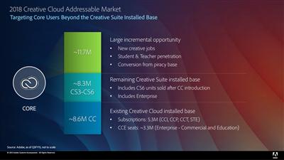 Adobe Previsions 2018