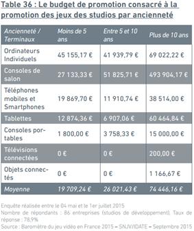SNJV Baromètre 2015