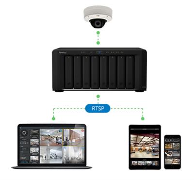 Surveillance 7.1