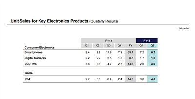 Sony Q2 FY15