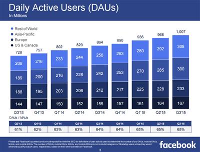 Facebook Q3 15 Metrics