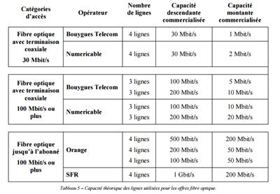 qualité du service fixe d'accès à internet