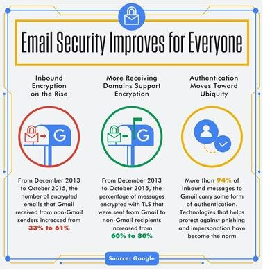 Gmail Google sécurité emails
