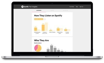 Spotify Fan Insights données