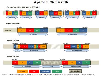 ARCEP fréquences 2015