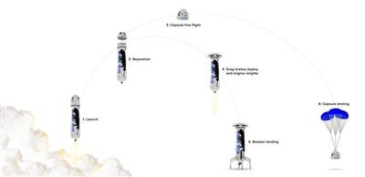 SpaceX New Shepard trajectoire