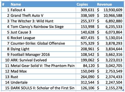 Steam Spy Steam Winter Sales