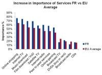 France services interets Europe