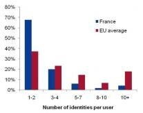 France identités utilisateurs Europe