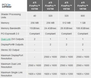 AMD FirePro V3750 V8700