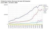 Netcraft octobre 2008 actifs Apache IIS Microsoft Google