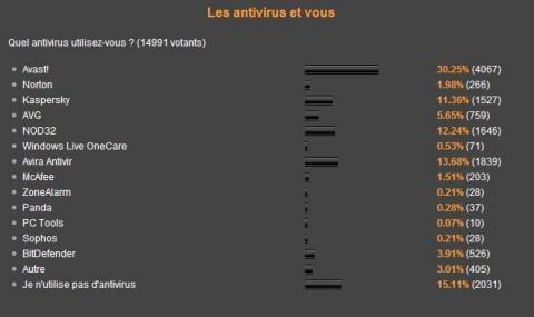 Antivirus novembre 2008 avast antivir nod32