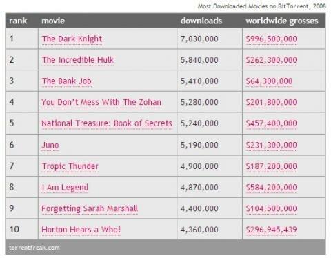 TorrentFreak top 10 films 2008
