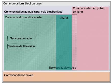 communication électronique