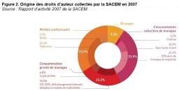 SACEM origines revenus 2007
