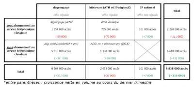 Tableau lignes dégroupage partiel total T1 2009 ARCEP