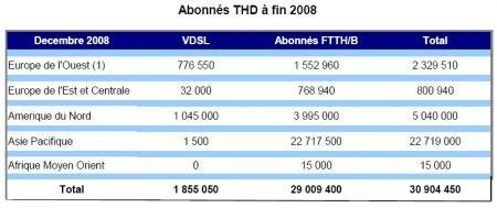 Idate FTTH Tres haut debit Monde 2008