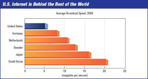 Speed Matters débit 2009 USA Allemagne Corée Japon