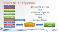 DirectX 11 Compute Shaders DirectCompute
