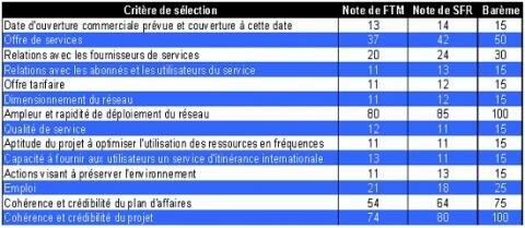 SFR Orange 2001 licence 3G points ARCEP