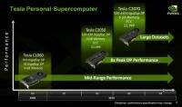 NVIDIA Fermi Tesla 2050 2070