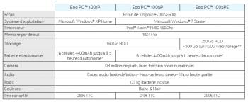 Asus Pinetrail Tableau 1001P 1005P