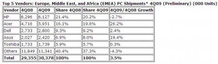 Q4 2009 EMEA IDC