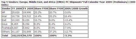 2009 EMEA IDC