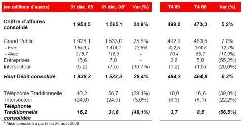 Iliad resultats 2009