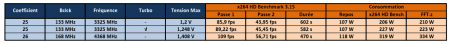 Core i7 980X Overclocking Tableau