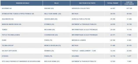 France fevrier 2010 top 20