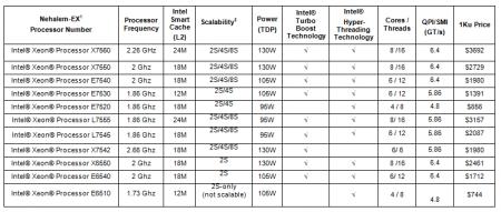 Intel Xeon 6500 7500 Nehalem-EX Pricing