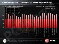 AMD Radeon HD 5870 Eyefinity 6