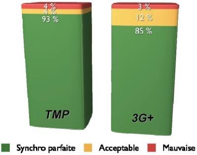 TMP 3G TDF Synchronisation image son