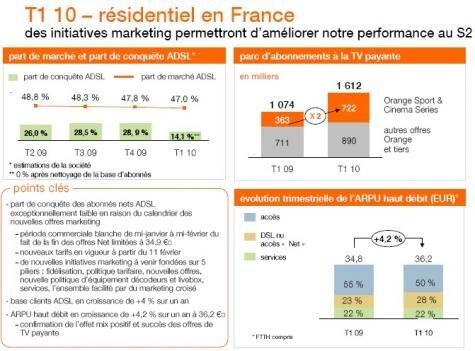 France Telecom Orange T1 2010 ADSL
