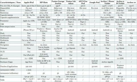 Tableau PCINpact Tablettes Tactiles 4 mai 2010