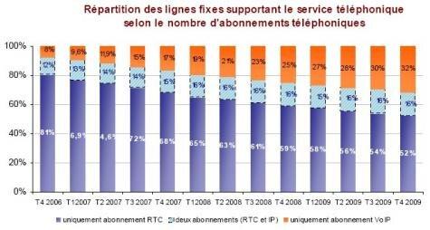 Abonnement telephonie fixe proportions France T4 2009