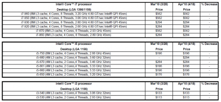 Intel k Pricelist