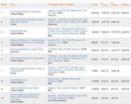 Supercalculateurs Top 10 juin 2010