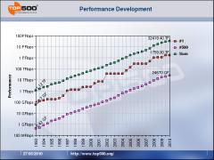 Performance Development Top 500 supercalculateurs