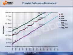 Projected Performance Development Top 500 Supercalculateurs