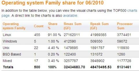 Supercalculateurs Top 500 Juin 2010 systemes