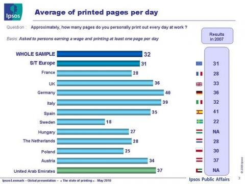 consommation de papier en Europe