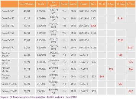 Intel été 2010 Pricelist