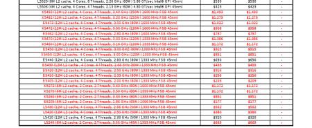 Xeon Intel Pricelist Juillet 2010
