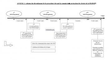 hadopi procédure schéma