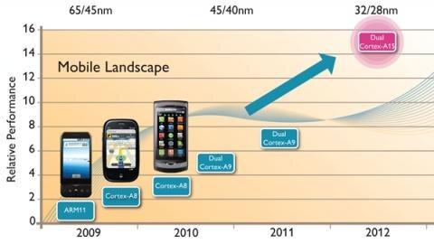 ARM Cortex A15 MPCore 2012
