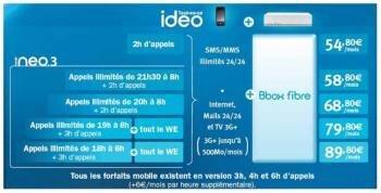 bouygues fttb fibre ideo bbox